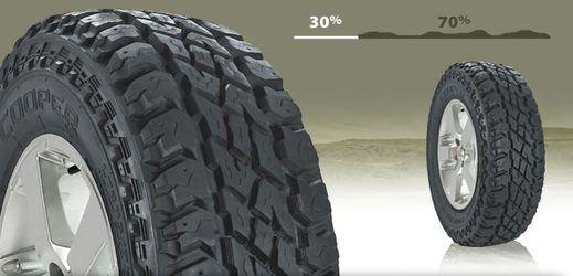 Un neumático para todoterrenos que aumenta la seguridad