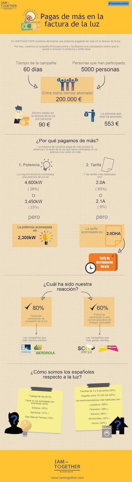 Los Españoles pagan de más en su factura de la luz