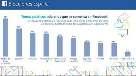 El debate electoral se cuela en Facebook con un tema estrella: el encaje de Cataluña en España