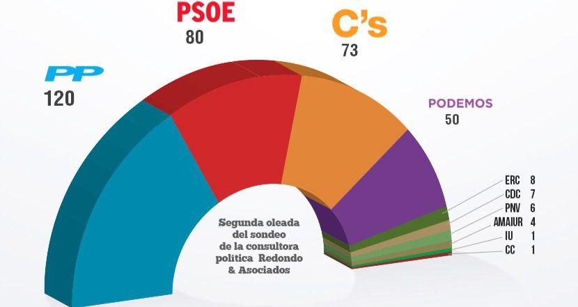 Encuesta de las generales: el PP amplía su ventaja a 40 escaños sobre el PSOE