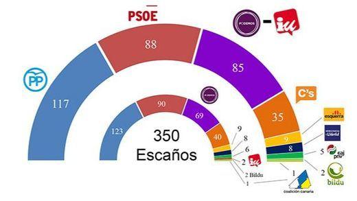 Así habría quedado el reparto de escaños si Podemos e IU hubiesen ido en coalición