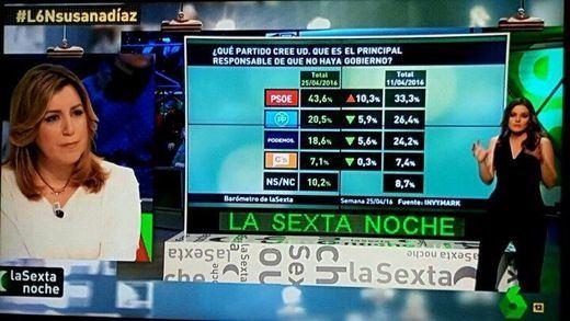 Susana Díaz escucha impasible en TV una encuesta que culpa al PSOE de que no haya Gobierno