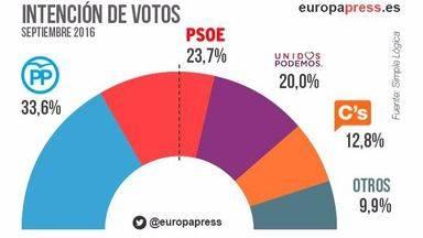 Un sondeo de elecciones generales apunta una subida de PP y PSOE y una ligera bajada a Podemos y C's