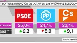 El PSOE inicia el curso como favorito en los sondeos
