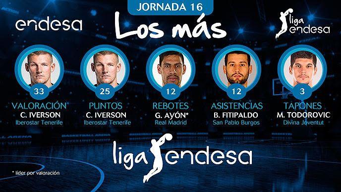 ranking Liga Endesa
