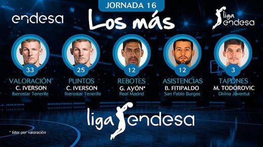 Iverson encabeza el ranking de los mejores de la jornada en la Liga Endesa