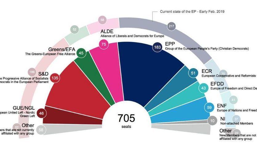 Victoria del PSOE, 'subidón' de Cs e irrupción de Vox: el pronóstico para las elecciones europeas