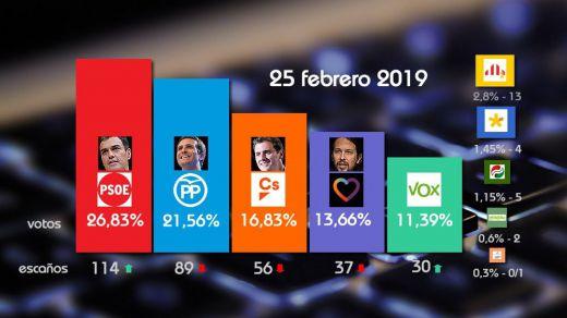 Así está en estos momentos la superencuesta: el PSOE se desmarca y caen todos sus rivales excepto Vox