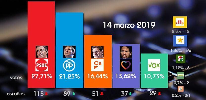 Así va la 'superencuesta': el PSOE sigue muy arriba y se aleja la mayoría absoluta de PP, Cs y Vox