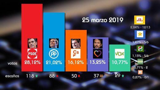 Así va la 'superencuesta': el PSOE sigue imparable y las derechas PP-Cs-Vox se alejan de la mayoría absoluta
