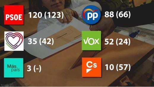 10-N: victoria insuficiente del PSOE, importante ascenso de PP y Vox y ERC decidirá el próximo presidente