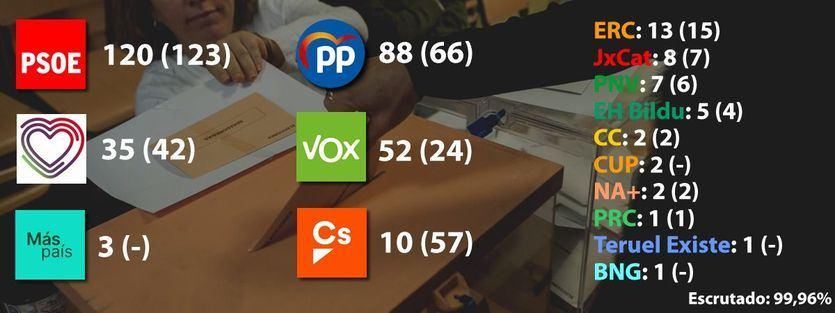 Resultados elecciones generales 10-N: victoria insuficiente del PSOE e importante ascenso de PP y Vox; ERC decidirá al próximo presidente