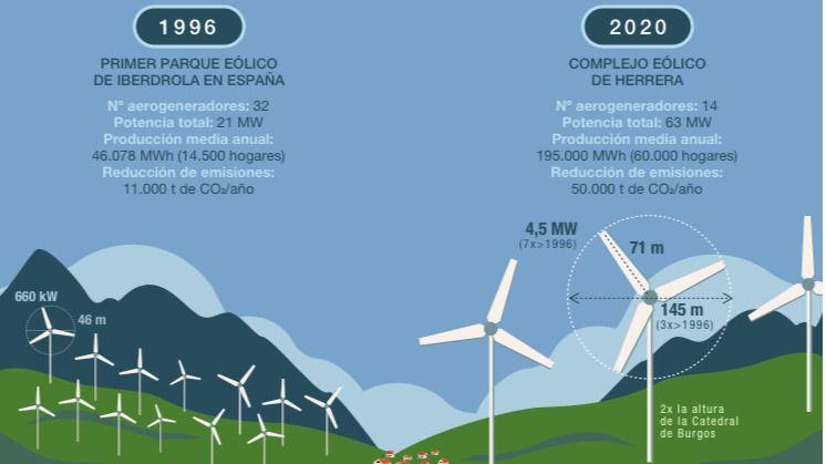 Infografía evolución parques eólicos 1996 vs 2020