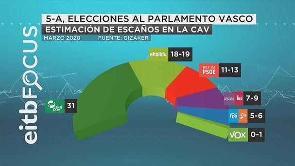Una encuesta abre la puerta del Parlamento vasco a Vox