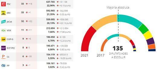 El PSC de Illa gana las elecciones catalanas, pero los independentistas ERC y Junts formarán gobierno