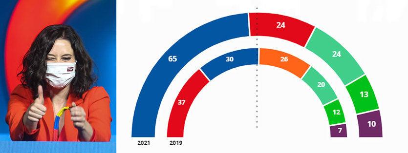 Resultados Madrid: Ayuso gana arrasando pero se queda sin la ansiada mayoría absoluta