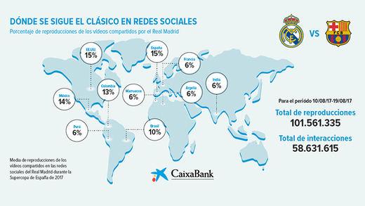 El Clásico, un fenómeno global que revoluciona las redes sociales