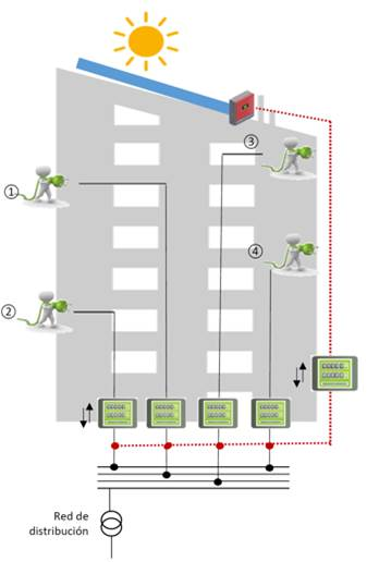 Iberdrola instala el primer sistema de autoconsumo solar colectivo en una comunidad de propietarios en Madrid