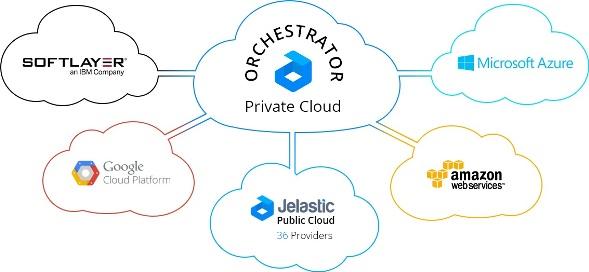 Jelastic lanza Trinity 3.3: una Eficiente Unión de Nube Híbrida con Opciones de Nube Públicas y Privadas