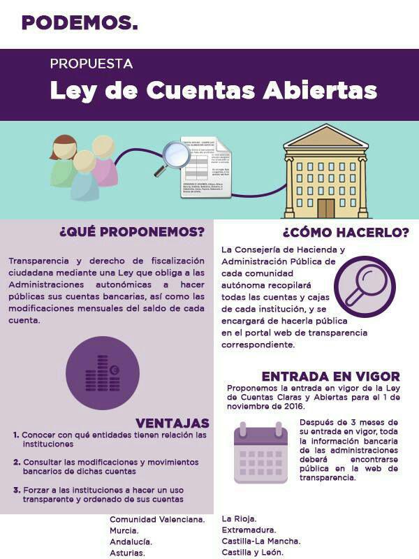 Podemos registra en las Cortes de Castilla-La Mancha una Proposición de Ley de Cuentas Abiertas