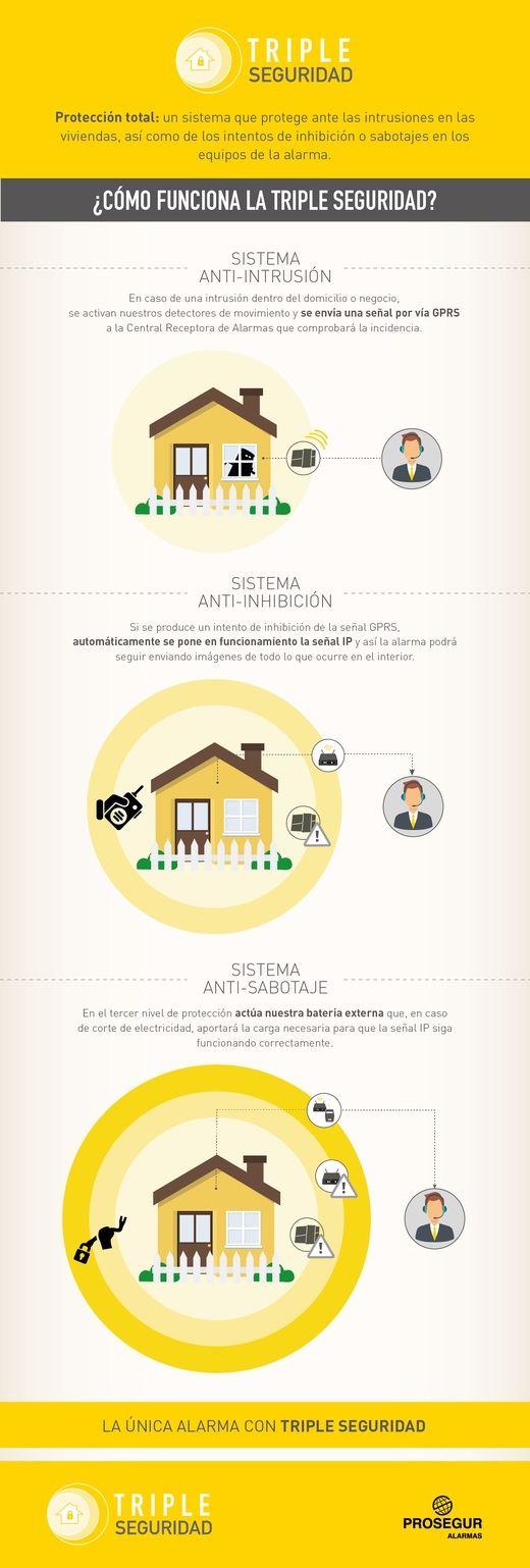 La importancia de tener sistemas de seguridad en casa