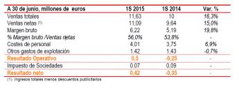 Antevenio vuelve a los beneficios en el primer semestre de 2015