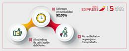 Iberia Express, la low cost más puntual del mundo en verano