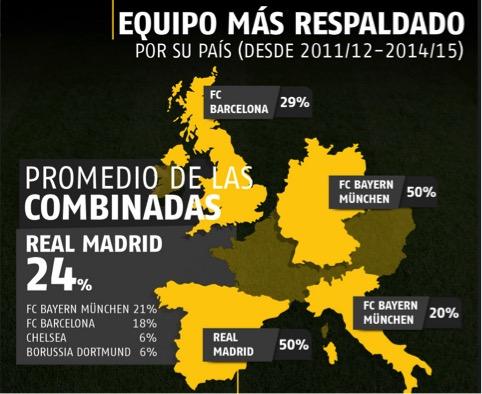 El Real Madrid, el más respaldado en las apuestas europeas el año pasado