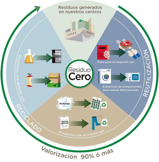 El Corte Inglés eleva a 20 el número de centros con certificación medioambiental 'Residuo Cero'