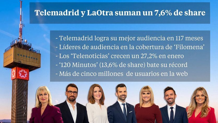 Telemadrid consiguió en enero su mejor resultado de audiencia desde 2011