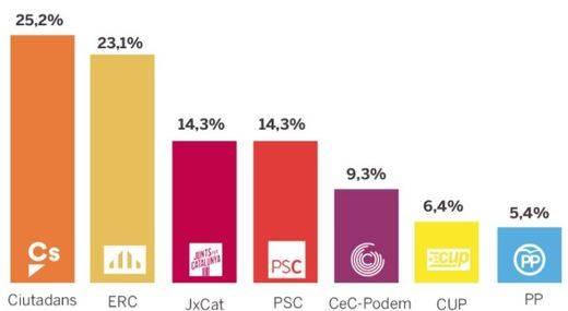 Conclusiones de las encuestas en la recta final de la campaña catalana
