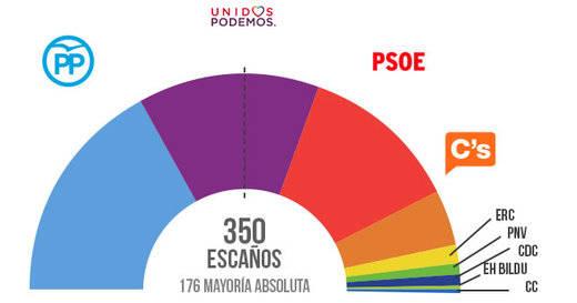 Los sondeos a pie de urna confirman la victoria del PP y el arrollador 'sorpasso' de Unidos Podemos al PSOE