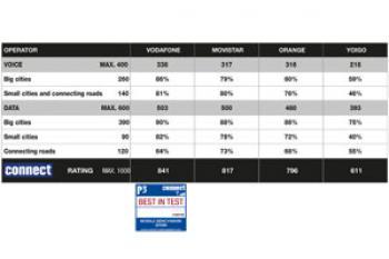 Por primera vez P3 connect Mobile Benchmark mide el rendimiento de las redes móviles en España