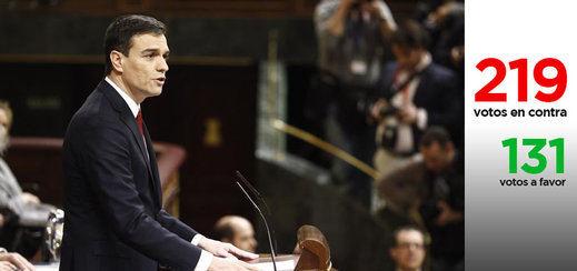 El Congreso vuelve a decir NO a Pedro Sánchez: 219 votos contra 131 y España sigue sin presidente