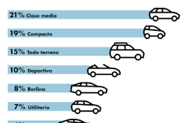 Negro, diésel y de gama media, el coche favorito de los españoles