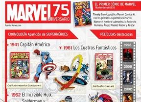 Marvel cumple 75 años: Un viaje de los cómics a las películas