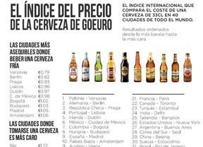 Madrid, una de las diez mejores ciudades del mundo para disfrutar de la cerveza