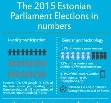 Estonia establece nuevo estándar para las democracias digitales