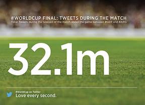 La final del Mundial se vivió en Twitter con 32,1 millones de 'tuits'