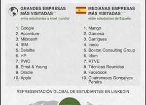 Los españoles prefieren vender ropa a trabajar en Google