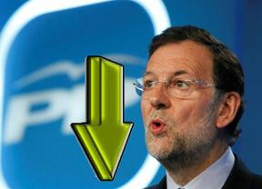 La caída que no cesa: el PP ganaría aún las elecciones, pero apenas con cinco puntos más que el PSOE