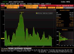 La prima de riesgo supera los 440 puntos básicos, aunque la Bolsa se recupera