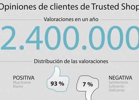 Los españoles puntúan con un 4,53 de 5 a los comercios online
