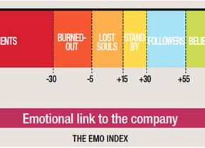 Gestionar emociones, la clave del éxito