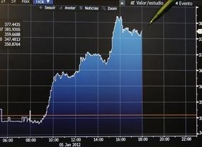 La prima de riesgo vuelve a superar los 500 puntos tras la negativa subasta de deuda
