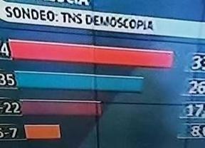 Canal Sur vuelve a 'dar la campanada': difunde por error los resultados de un sondeo  antes de que cerraran las urnas