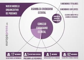 Así es el nuevo modelo de Podemos, tal y como propuso Pablo Iglesias