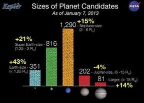Cuatro nuevos candidatos planetas extrasolares en 'zona habitable'