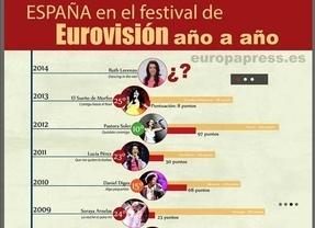Eurovisión 2014: Ruth Lorenzo, a evitar el ridículo de El Sueño de Morfeo