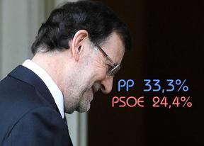 Rajoy recupera su ventaja electoral con casi 9 puntos sobre el PSOE, que se desploma